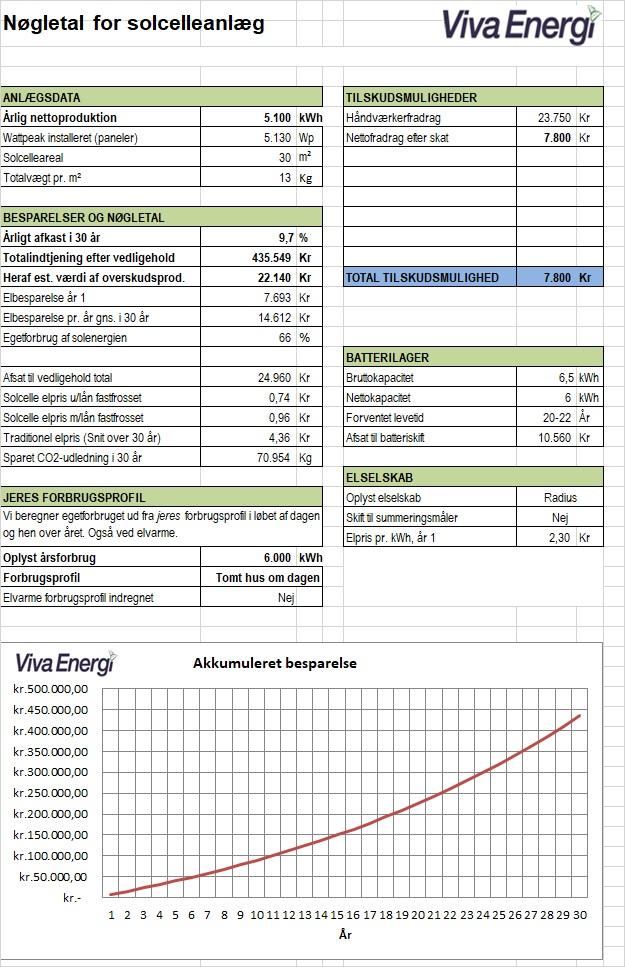 solcelleanlæg beregninger