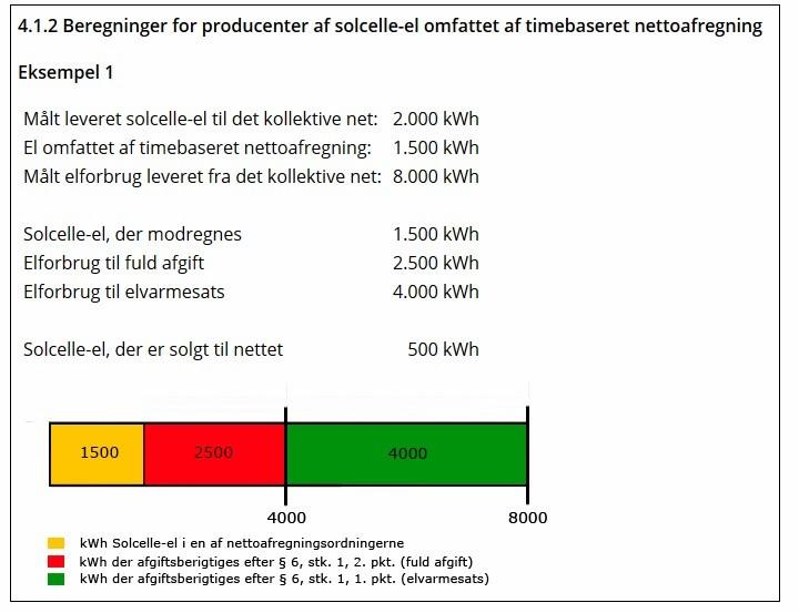 Herunder ses et eksempel fra skat vedr. et solcelleanlæg med time  nettoafregning  eb309affc6ad4